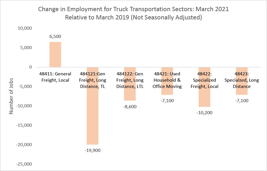 Change In Employment for Truck Transportation Chart
